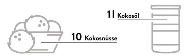 Infografik zeigt, dass es ca. 10 reife Kokosnüsse für 1 l Kokosöl braucht